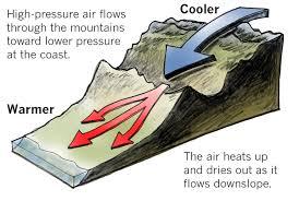 Warming sinking air