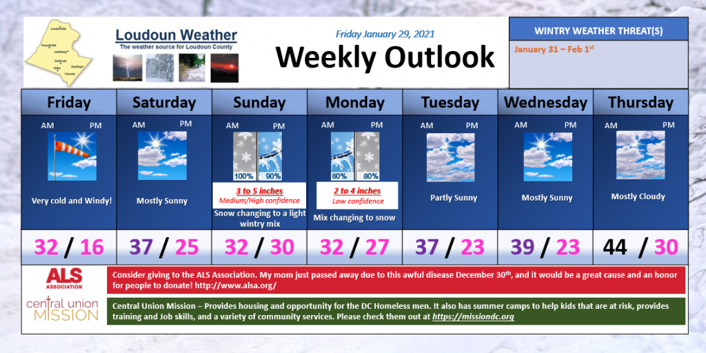 Loudoun Weather Outlook for January 29 through February 4th