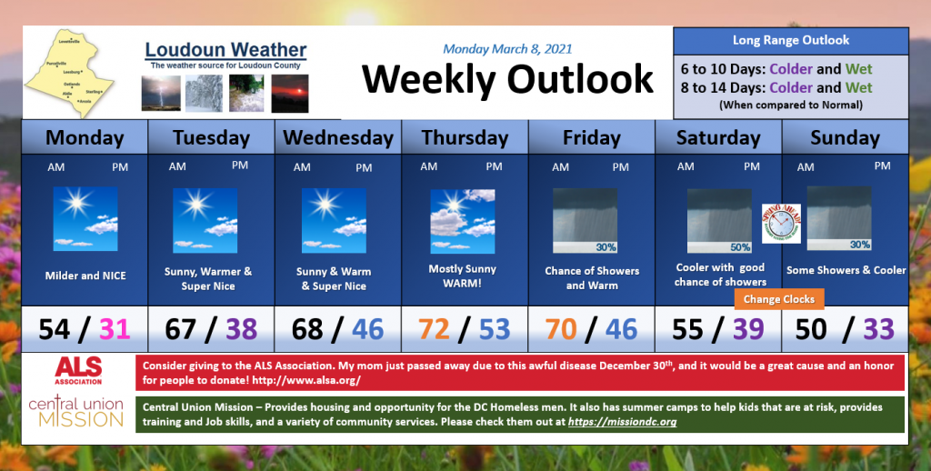 Loudoun Weather Weekly Outlook